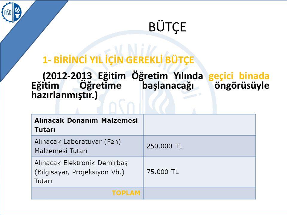 BÜTÇE Alınacak Donanım Malzemesi Tutarı Alınacak Laboratuvar (Fen) Malzemesi Tutarı 250.000 TL Alınacak Elektronik Demirbaş (Bilgisayar, Projeksiyon Vb.) Tutarı 75.000 TL TOPLAM 1- BİRİNCİ YIL İÇİN GEREKLİ BÜTÇE (2012-2013 Eğitim Öğretim Yılında geçici binada Eğitim Öğretime başlanacağı öngörüsüyle hazırlanmıştır.)