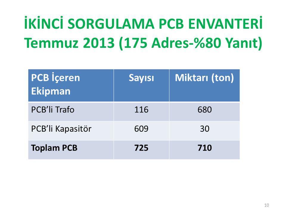İKİNCİ SORGULAMA PCB ENVANTERİ Temmuz 2013 (175 Adres-%80 Yanıt) 10 PCB İçeren Ekipman SayısıMiktarı (ton) PCB'li Trafo116680 PCB'li Kapasitör60930 To