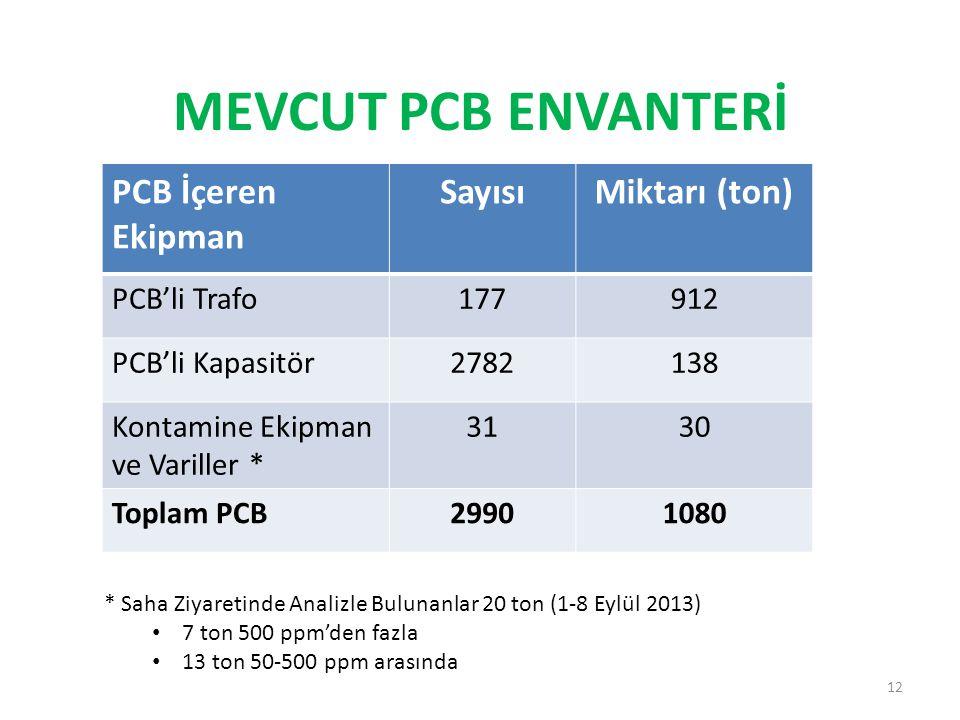 MEVCUT PCB ENVANTERİ 12 PCB İçeren Ekipman SayısıMiktarı (ton) PCB'li Trafo177912 PCB'li Kapasitör2782138 Kontamine Ekipman ve Variller * 3130 Toplam PCB29901080 * Saha Ziyaretinde Analizle Bulunanlar 20 ton (1-8 Eylül 2013) • 7 ton 500 ppm'den fazla • 13 ton 50-500 ppm arasında