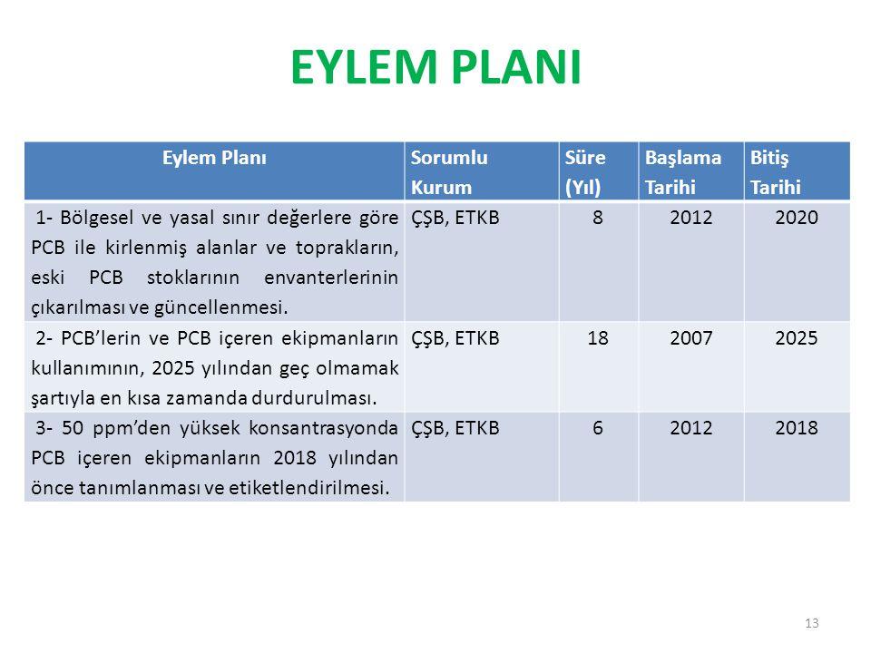 EYLEM PLANI Eylem Planı Sorumlu Kurum Süre (Yıl) Başlama Tarihi Bitiş Tarihi 1- Bölgesel ve yasal sınır değerlere göre PCB ile kirlenmiş alanlar ve toprakların, eski PCB stoklarının envanterlerinin çıkarılması ve güncellenmesi.