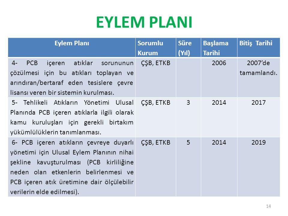 EYLEM PLANI Eylem Planı Sorumlu Kurum Süre (Yıl) Başlama Tarihi Bitiş Tarihi 4- PCB içeren atıklar sorununun çözülmesi için bu atıkları toplayan ve ar