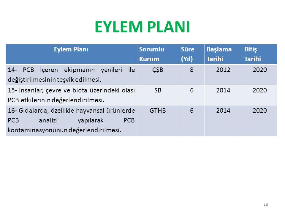 Eylem Planı Sorumlu Kurum Süre (Yıl) Başlama Tarihi Bitiş Tarihi 14- PCB içeren ekipmanın yenileri ile değiştirilmesinin teşvik edilmesi.