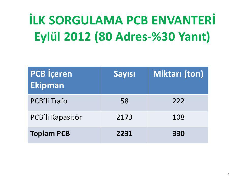 İLK SORGULAMA PCB ENVANTERİ Eylül 2012 (80 Adres-%30 Yanıt) 9 PCB İçeren Ekipman SayısıMiktarı (ton) PCB'li Trafo58222 PCB'li Kapasitör2173108 Toplam PCB2231330