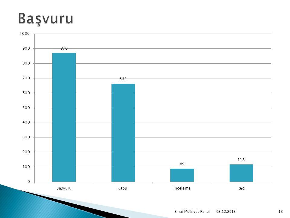 03.12.2013 Sınai Mülkiyet Paneli13