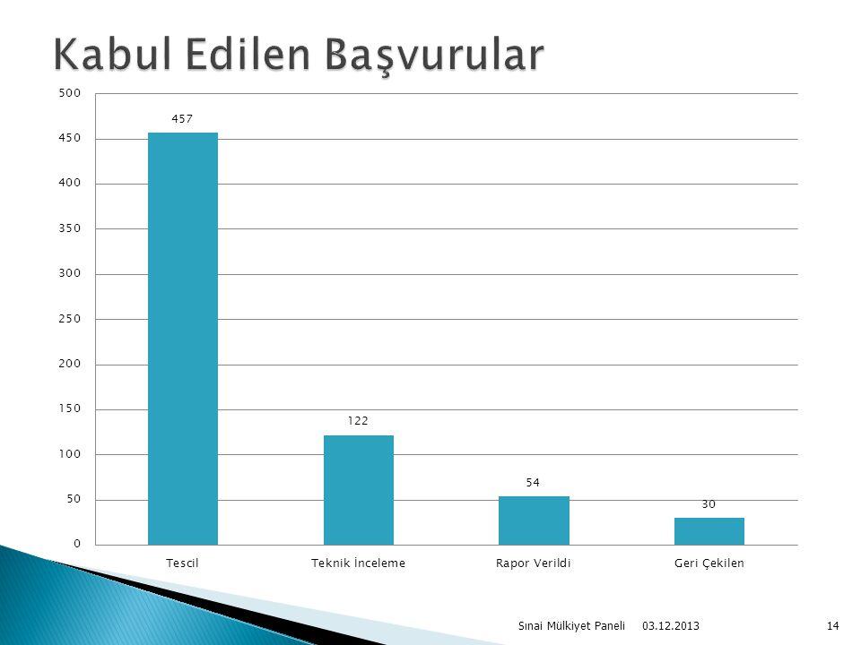 03.12.2013 Sınai Mülkiyet Paneli14