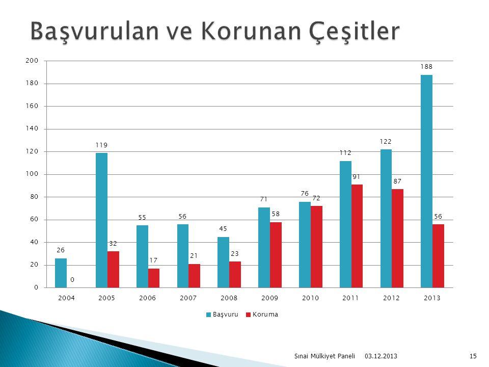 03.12.2013 Sınai Mülkiyet Paneli15