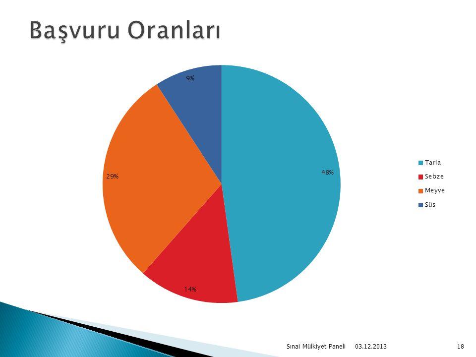 03.12.2013 Sınai Mülkiyet Paneli18