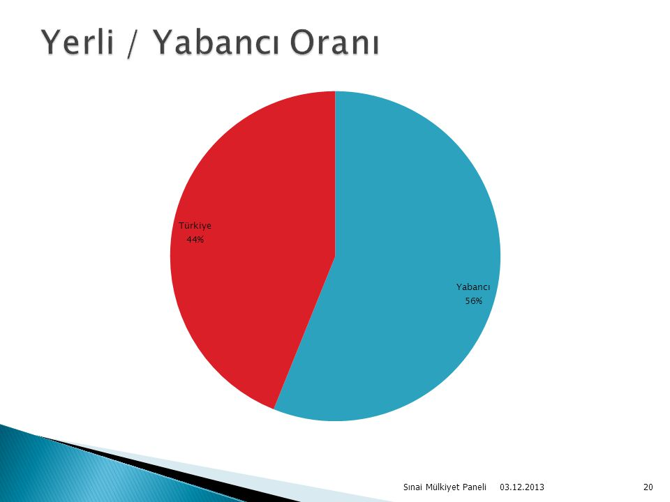 03.12.2013 Sınai Mülkiyet Paneli20