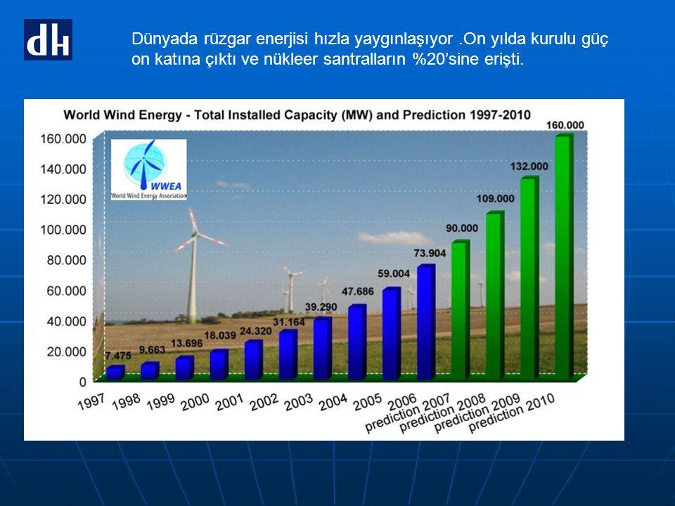 Dünyada rüzgar enerjisi hızla yaygınlaşıyor.On yılda kurulu güç on katına çıktı ve nükleer santralların %20'sine erişti.