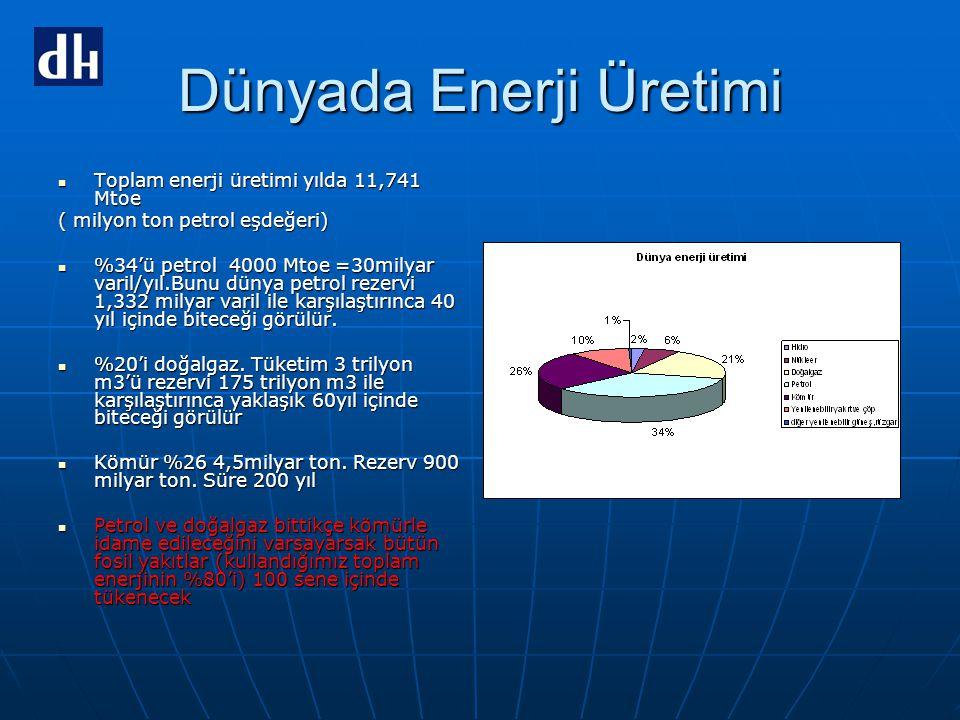 Dünyada Enerji Üretimi  Toplam enerji üretimi yılda 11,741 Mtoe ( milyon ton petrol eşdeğeri)  %34'ü petrol 4000 Mtoe =30milyar varil/yıl.Bunu dünya