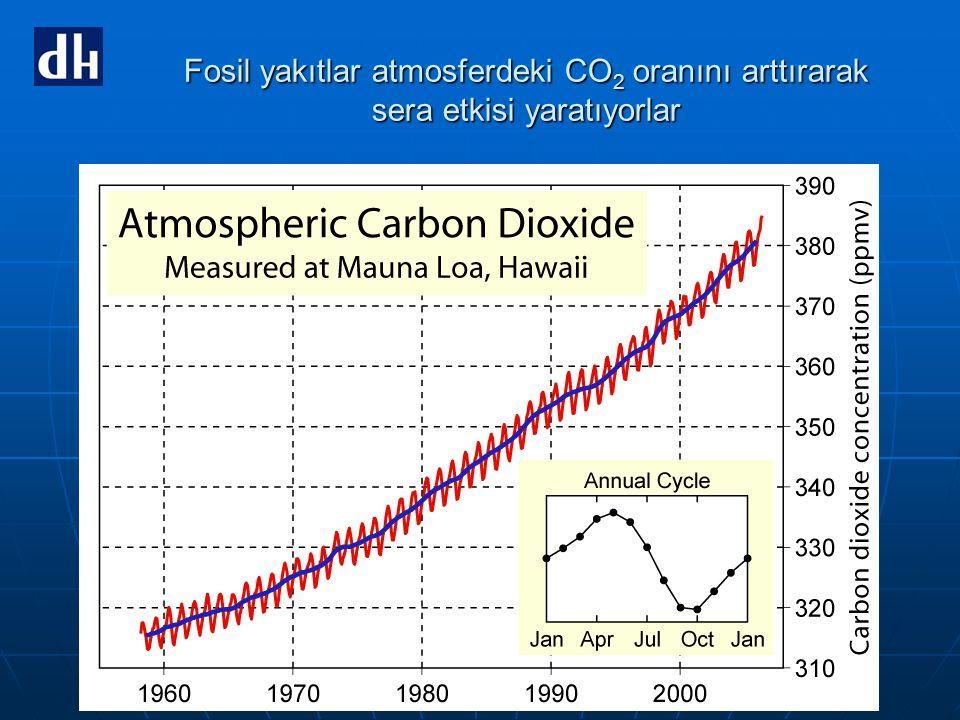 Fosil yakıtlar atmosferdeki CO 2 oranını arttırarak sera etkisi yaratıyorlar