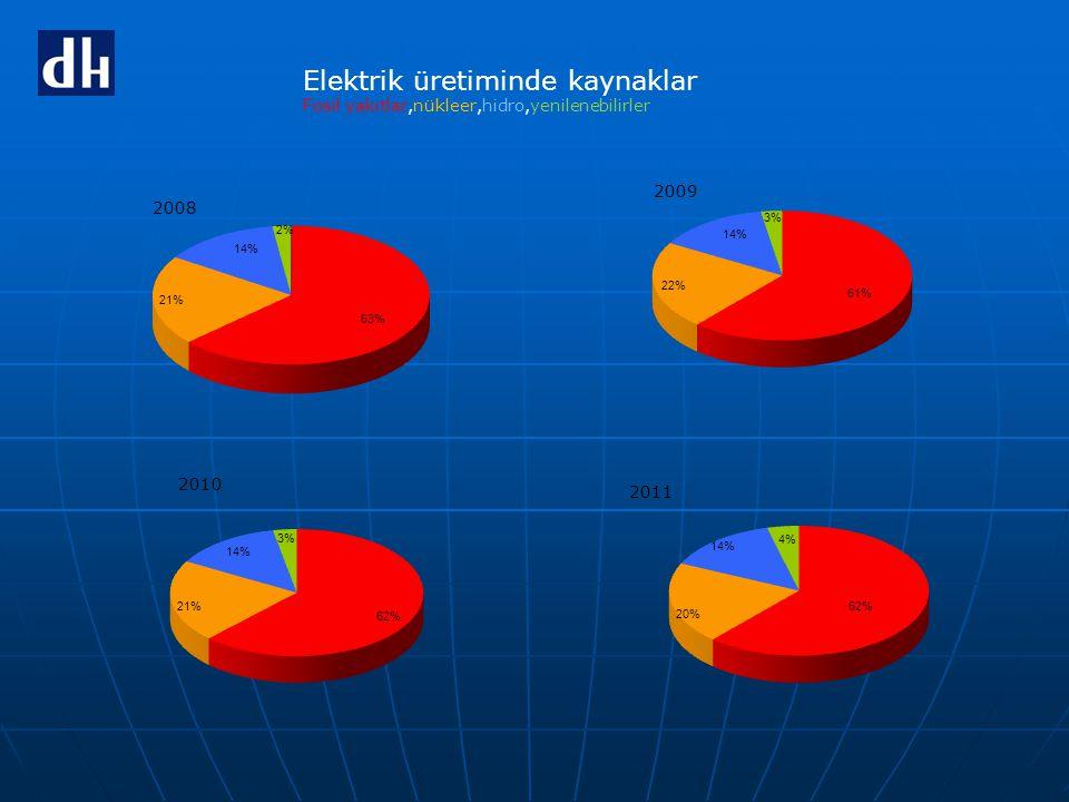 Elektrik üretiminde kaynaklar Fosil yakıtlar,nükleer,hidro,yenilenebilirler
