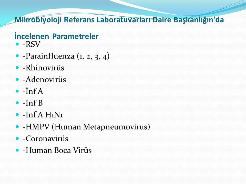 Mikrobiyoloji Referans Laboratuvarları Daire Başkanlığın'da İncelenen Parametreler  -RSV  -Parainfluenza (1, 2, 3, 4)  -Rhinovirüs  -Adenovirüs 