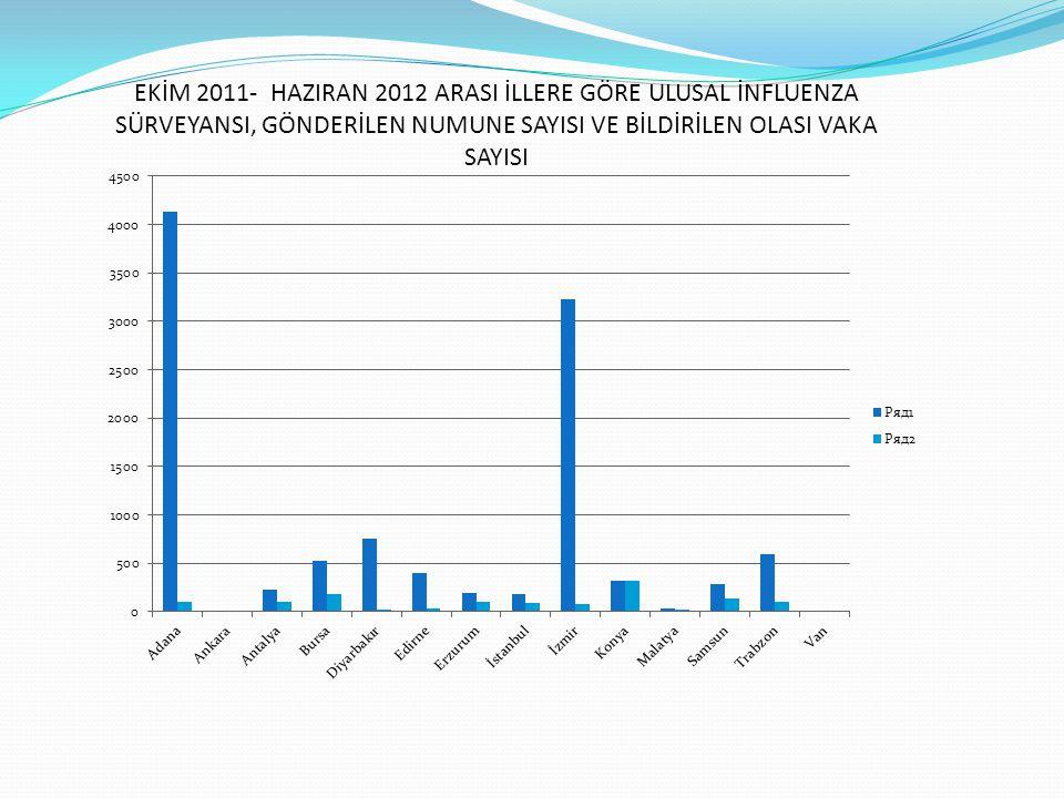 EKİM 2011- HAZIRAN 2012 ARASI İLLERE GÖRE ULUSAL İNFLUENZA SÜRVEYANSI, GÖNDERİLEN NUMUNE SAYISI VE BİLDİRİLEN OLASI VAKA SAYISI