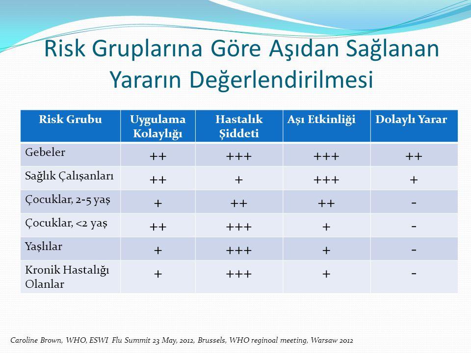 Risk Gruplarına Göre Aşıdan Sağlanan Yararın Değerlendirilmesi Risk GrubuUygulama Kolaylığı Hastalık Şiddeti Aşı EtkinliğiDolaylı Yarar Gebeler +++++