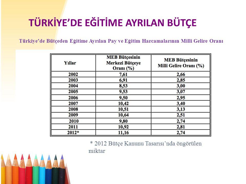 TÜRKİYE'DE EĞİTİME AYRILAN BÜTÇE Türkiye'de Bütçeden Eğitime Ayrılan Pay ve Eğitim Harcamalarının Milli Gelire Oranı * 2012 Bütçe Kanunu Tasarısı'nda öngörülen miktar