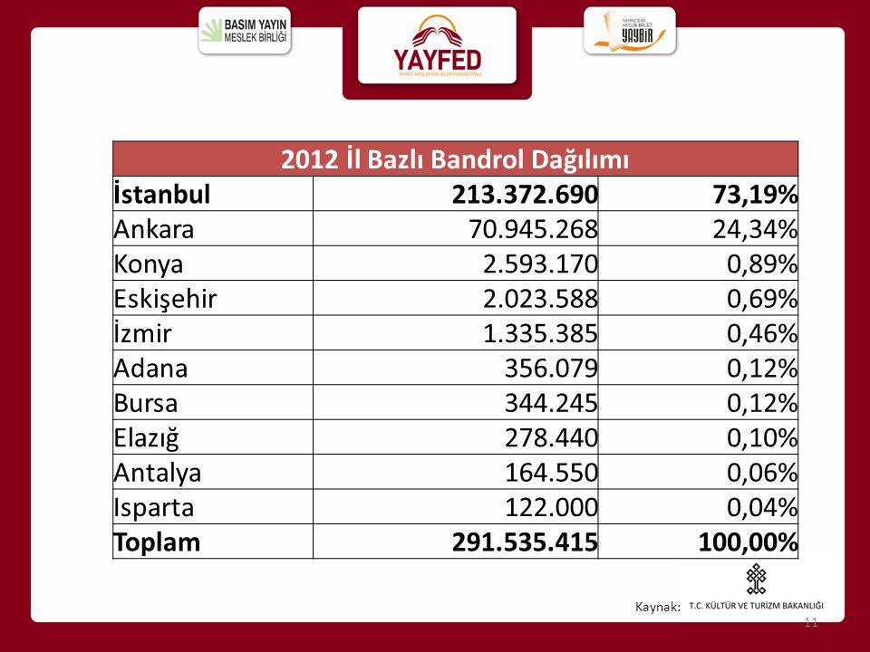 Kaynak: 11 2012 İl Bazlı Bandrol Dağılımı İstanbul213.372.69073,19% Ankara70.945.26824,34% Konya2.593.1700,89% Eskişehir2.023.5880,69% İzmir1.335.3850