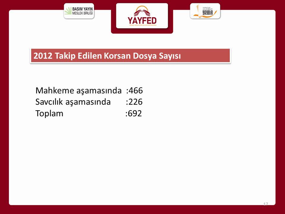 Mahkeme aşamasında :466 Savcılık aşamasında :226 Toplam :692 2012 Takip Edilen Korsan Dosya Sayısı 17
