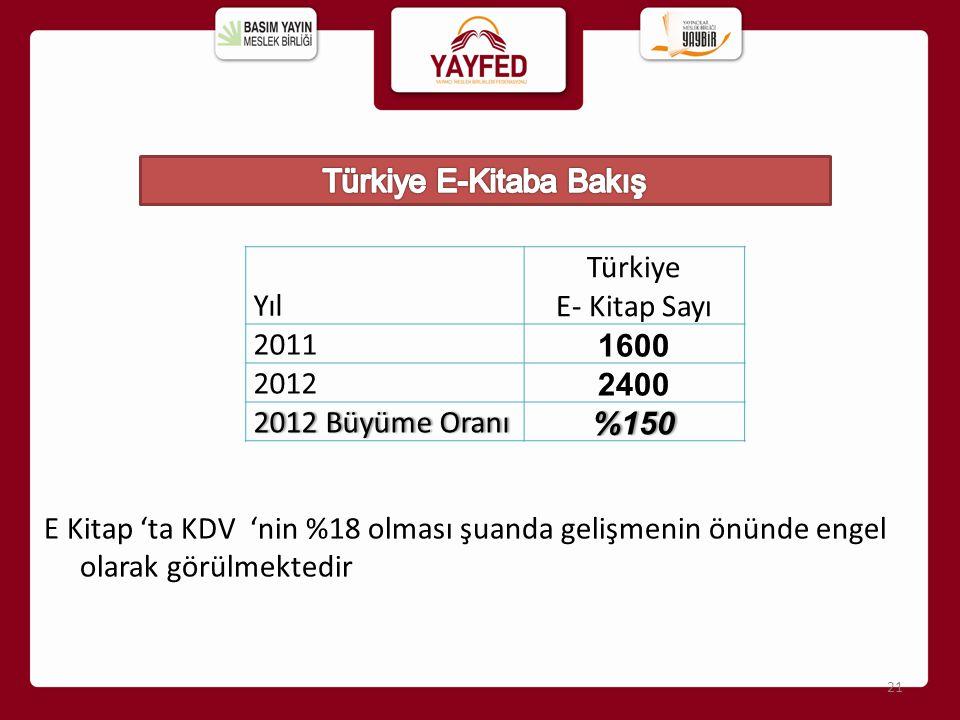 Yıl Türkiye E- Kitap Sayı 2011 1600 2012 2400 2012 Büyüme Oranı 2012 Büyüme Oranı%150 21 E Kitap 'ta KDV 'nin %18 olması şuanda gelişmenin önünde enge