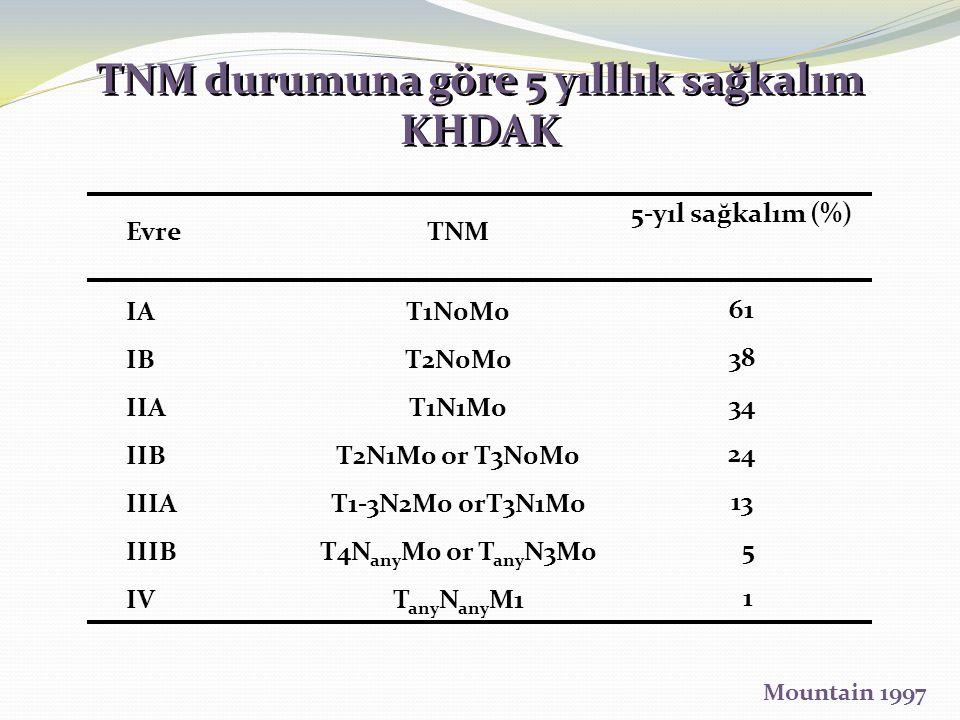 TNM durumuna göre 5 yılllık sağkalım KHDAK TNM durumuna göre 5 yılllık sağkalım KHDAK Evre IA IB IIA IIB IIIA IIIB IV TNM T1N0M0 T2N0M0 T1N1M0 T2N1M0 or T3N0M0 T1-3N2M0 orT3N1M0 T4N any M0 or T any N3M0 T any N any M1 5-yıl sağkalım (%) 61 38 34 24 13 5 1 Mountain 1997