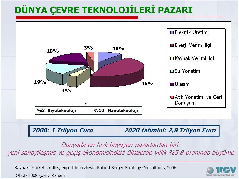 DÜNYA ÇEVRE TEKNOLOJİLERİ PAZARI 2006: 1 Trilyon Euro 2020 tahmini: 2,8 Trilyon Euro %3 Biyoteknoloji %10 Nanoteknoloji Kaynak: Market studies, expert