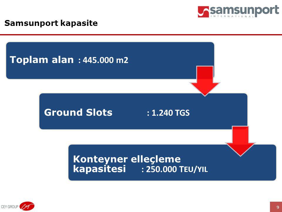 9 Samsunport kapasite Toplam alan : 445.000 m2 Konteyner elleçleme kapasitesi : 250.000 T EU/YIL Ground Slots : 1.240 TGS