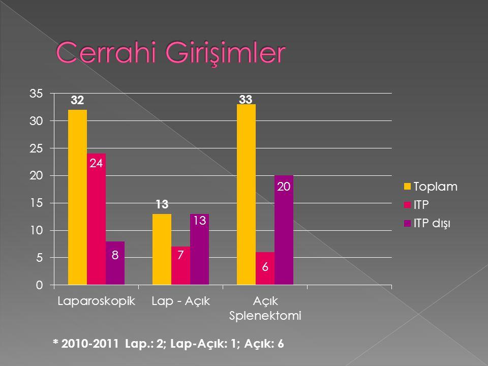 * 2010-2011 Lap.: 2; Lap-Açık: 1; Açık: 6