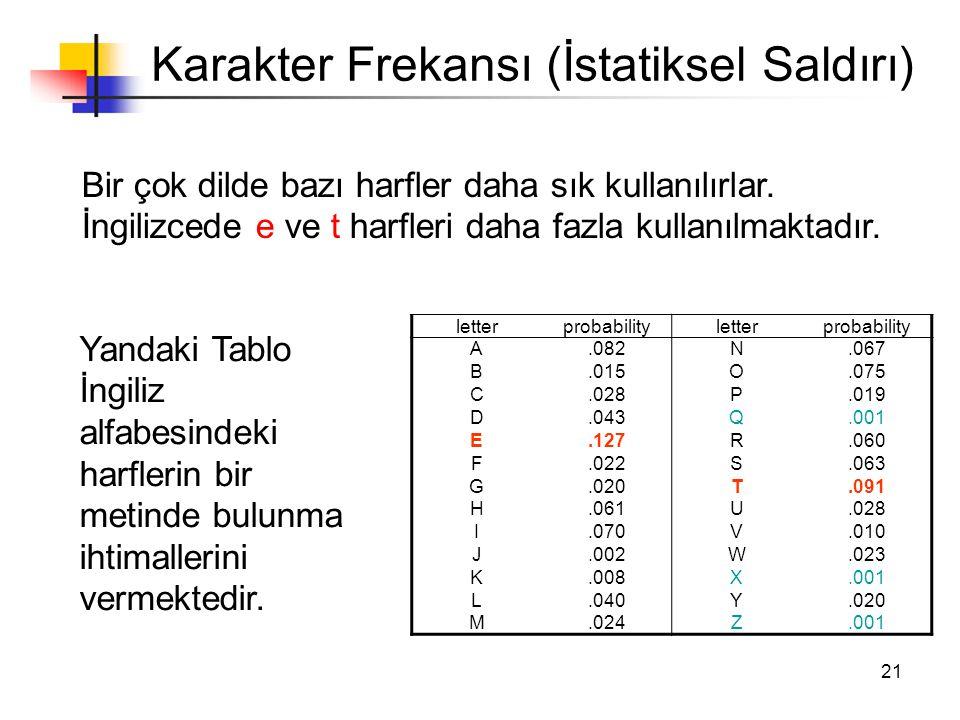 21 Karakter Frekansı (İstatiksel Saldırı) Bir çok dilde bazı harfler daha sık kullanılırlar. İngilizcede e ve t harfleri daha fazla kullanılmaktadır.