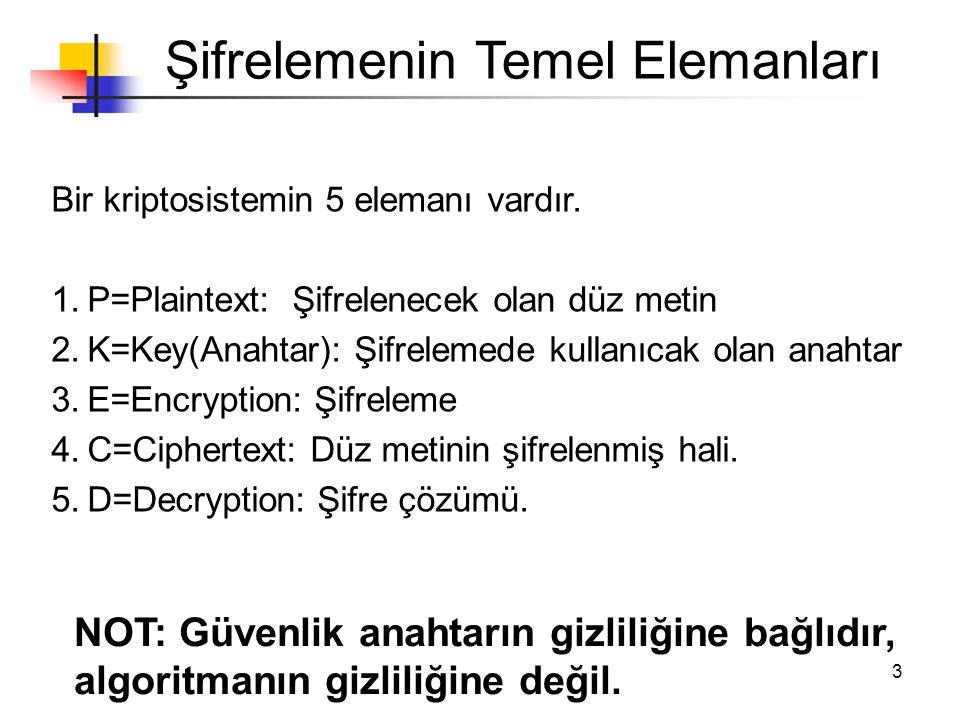 3 Şifrelemenin Temel Elemanları Bir kriptosistemin 5 elemanı vardır. 1.P=Plaintext: Şifrelenecek olan düz metin 2.K=Key(Anahtar): Şifrelemede kullanıc