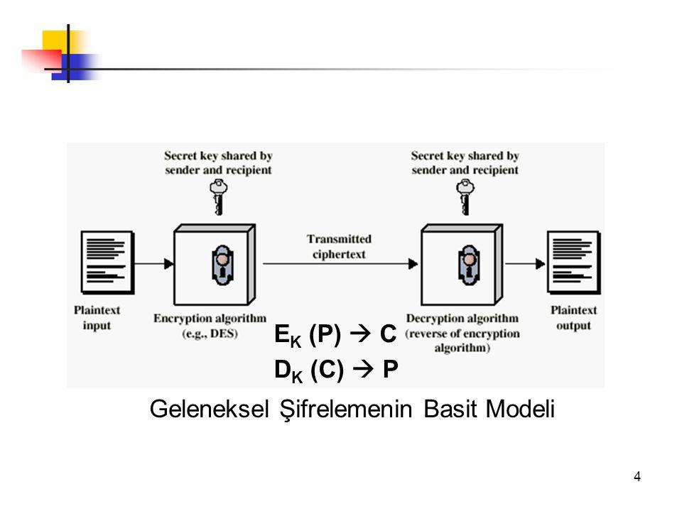 4 Geleneksel Şifrelemenin Basit Modeli E K (P)  C D K (C)  P