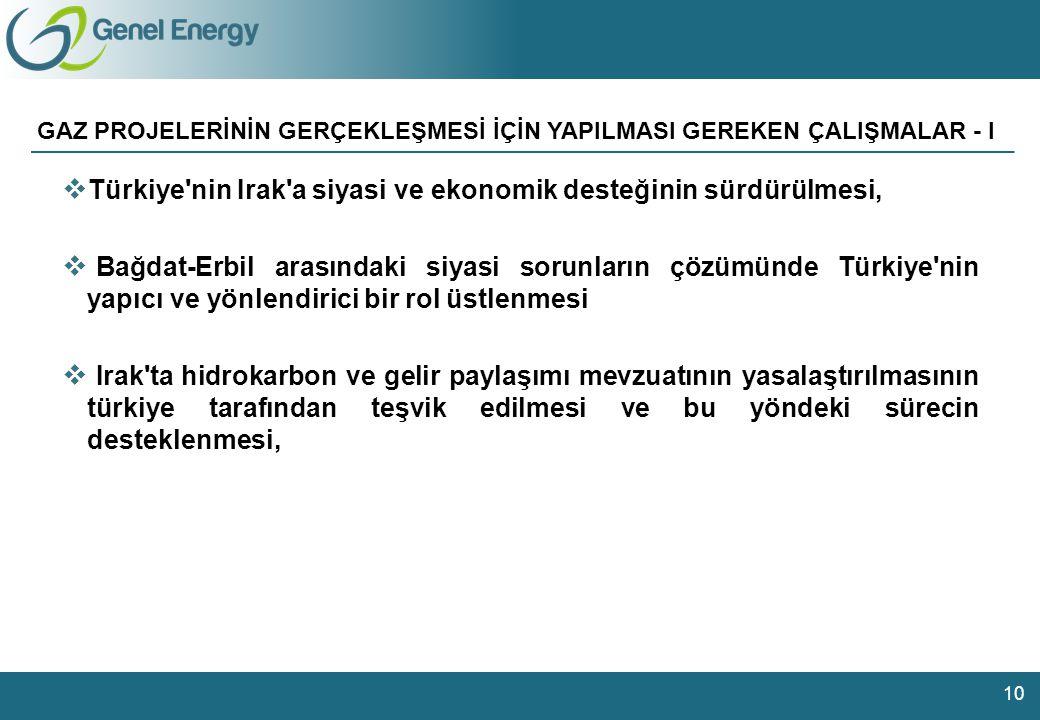 104 126 147 92 144 168 183 182 180 206 209 224 181 190 221 Charts 28 105 129 17 73 89 141 188 35 84 156 178 Other colours GAZ PROJELERİNİN GERÇEKLEŞMESİ İÇİN YAPILMASI GEREKEN ÇALIŞMALAR - I 10  Türkiye nin Irak a siyasi ve ekonomik desteğinin sürdürülmesi,  Bağdat-Erbil arasındaki siyasi sorunların çözümünde Türkiye nin yapıcı ve yönlendirici bir rol üstlenmesi  Irak ta hidrokarbon ve gelir paylaşımı mevzuatının yasalaştırılmasının türkiye tarafından teşvik edilmesi ve bu yöndeki sürecin desteklenmesi,