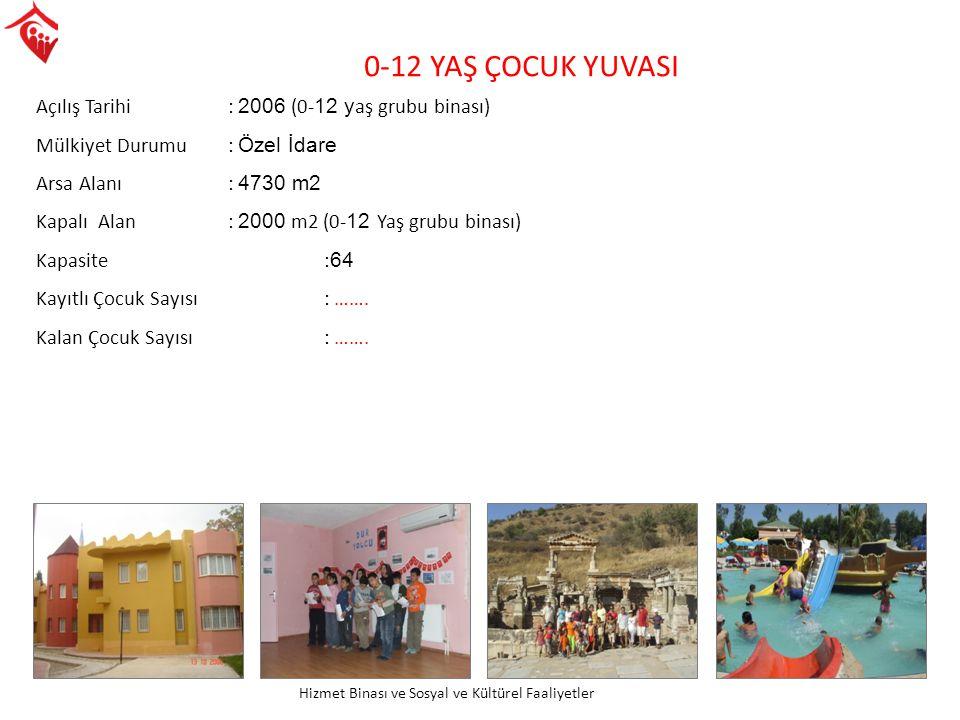 0-12 YAŞ ÇOCUK YUVASI Açılış Tarihi : 2006 (0- 12 y aş grubu binası) Mülkiyet Durumu: Özel İdare Arsa Alanı : 4730 m2 Kapalı Alan : 2000 m2 (0- 12 Yaş
