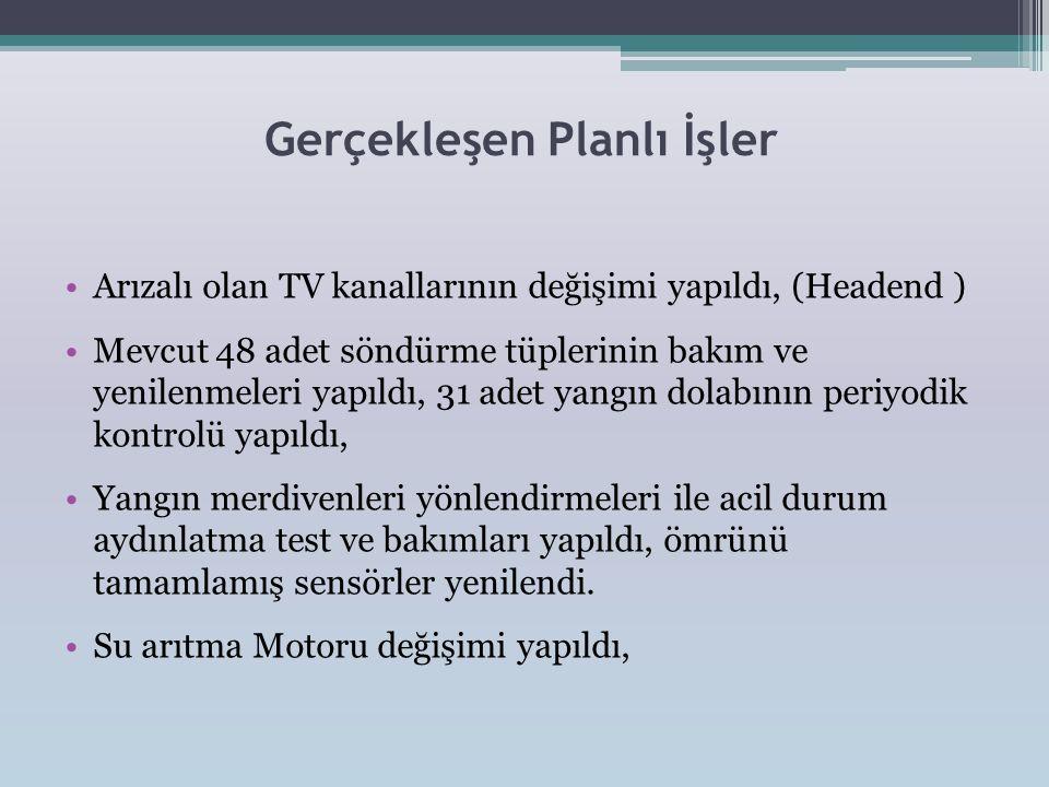 Gerçekleşen Planlı İşler •Arızalı olan TV kanallarının değişimi yapıldı, (Headend ) •Mevcut 48 adet söndürme tüplerinin bakım ve yenilenmeleri yapıldı