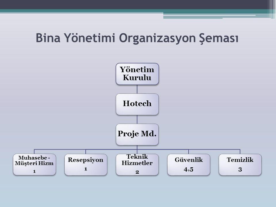 Bina Yönetimi Organizasyon Şeması Yönetim Kurulu HotechProje Md. Temizlik 3 Güvenlik 4,5 Teknik Hizmetler 2 Resepsiyon 1 Muhasebe - Müşteri Hizm 1