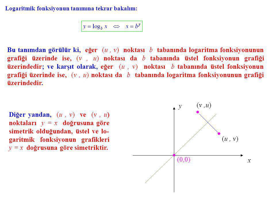 Logaritmik fonksiyonun tanımına tekrar bakalım: Bu tanımdan görülür ki, eğer (u, v) noktası b tabanında logaritma fonksiyonunun grafiği üzerinde ise, (v, u) u) noktası da b tabanında üstel fonksiyonun grafiği üzerindedir; ve karşıt olarak, eğer (u, v) noktası b tabanında üstel fonksiyonun grafiği üzerinde ise, (v, u) u) noktası da b tabanında logaritma fonksiyonunun grafiği üzerindedir.
