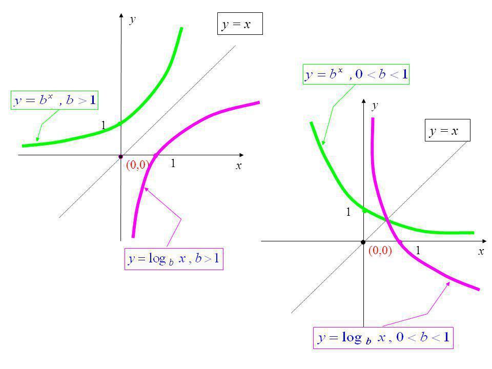 x y (0,0) 1 1 x y 1 1 y = x