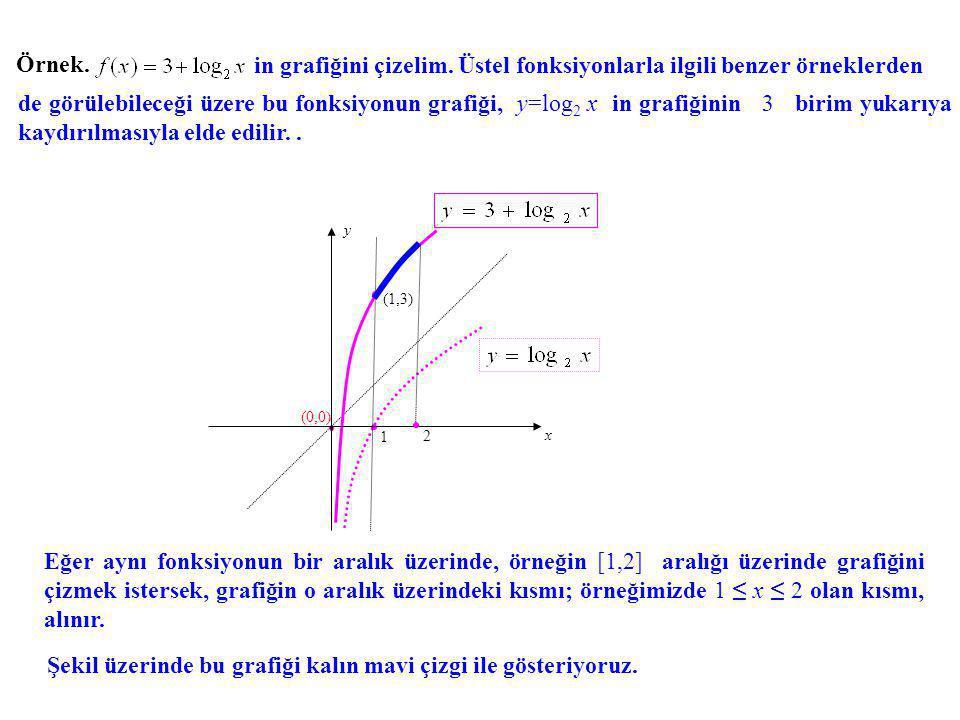 Örnek. in grafiğini çizelim. Üstel fonksiyonlarla ilgili benzer örneklerden 1 x y (0,0) (1,3) de görülebileceği üzere bu fonksiyonun grafiği, y=log 2
