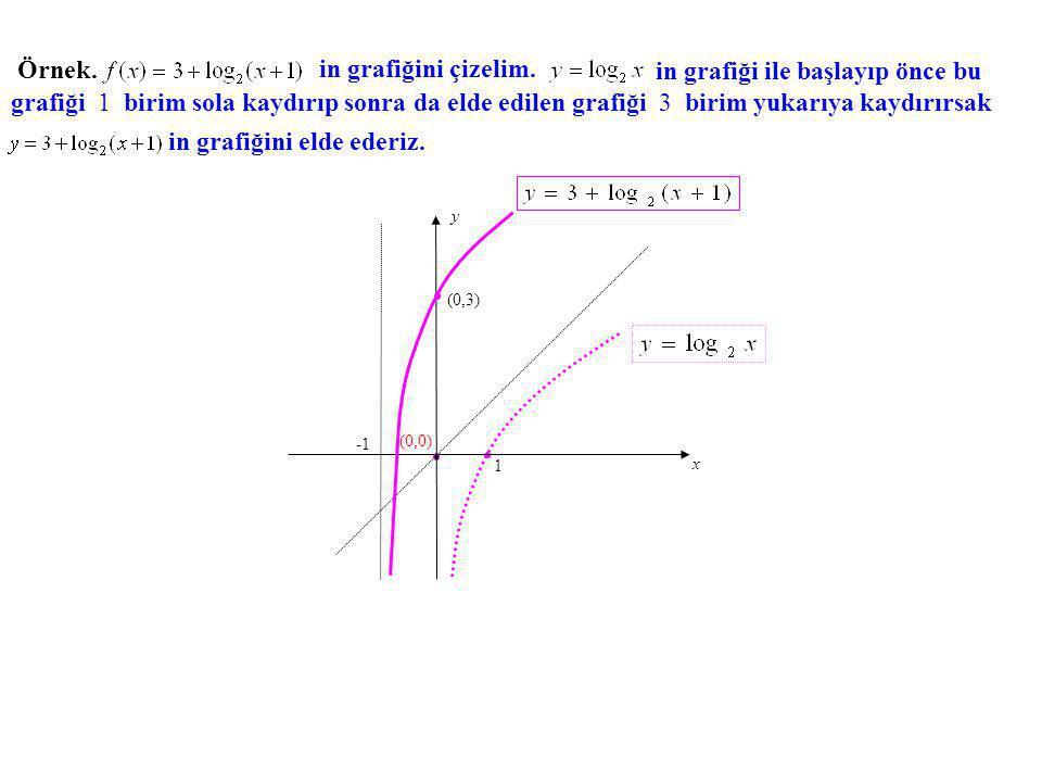 Örnek. in grafiğini çizelim. grafiği 1 birim sola kaydırıp sonra da elde edilen grafiği 3 birim yukarıya kaydırırsak in grafiğini elde ederiz. in graf