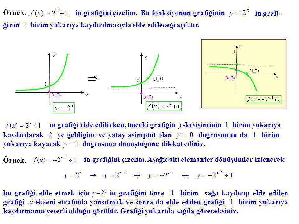 Örnek. in grafiğini çizelim. Bu fonksiyonun grafiğinin in grafi- ğinin 1 birim yukarıya kaydırılmasıyla elde edileceği açıktır. x y (0,0) 1 x y (1,3)