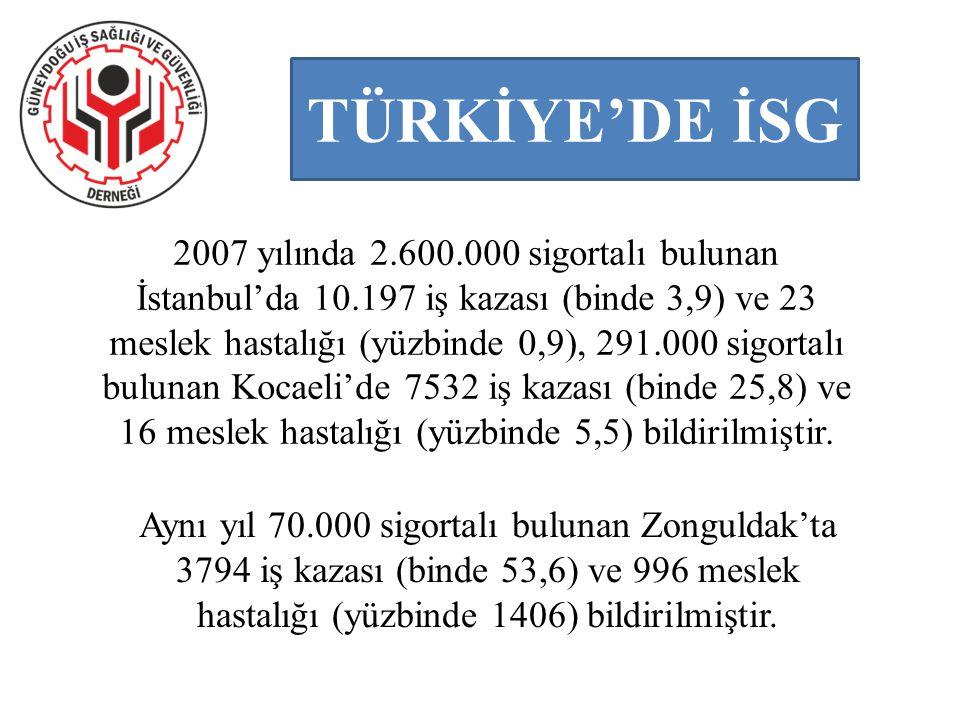 TÜRKİYE'DE İSG 2007 yılında 2.600.000 sigortalı bulunan İstanbul'da 10.197 iş kazası (binde 3,9) ve 23 meslek hastalığı (yüzbinde 0,9), 291.000 sigort