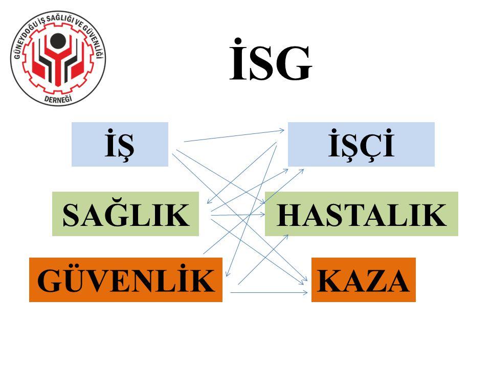 TÜRKİYE'DE İSG 2010'da Ankara'da 2715 iş kazası, 192 meslek hastalığı olurken Bursa'da 7580 iş kazası, 4 meslek hastalığı, Adana'da 701 iş kazası, 0 meslek hastalığı, Bilecik'te 1070 iş kazası 1 meslek hastalığı bildirilmiştir.