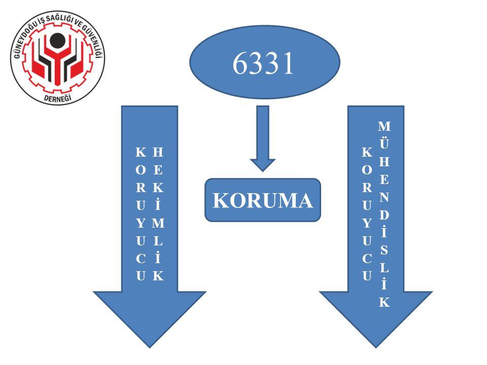 1.Risk oluşmadan riskin önlenmesini içeren sistemin kurulması 2.