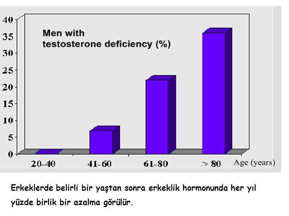 Erkeklerde belirli bir yaştan sonra erkeklik hormonunda her yıl yüzde birlik bir azalma görülür.