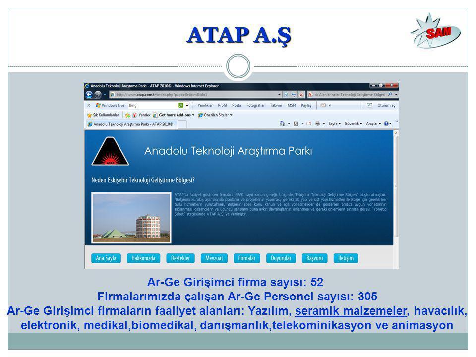 ATAP A.Ş Ar-Ge Girişimci firma sayısı: 52 Firmalarımızda çalışan Ar-Ge Personel sayısı: 305 Ar-Ge Girişimci firmaların faaliyet alanları: Yazılım, seramik malzemeler, havacılık, elektronik, medikal,biomedikal, danışmanlık,telekominikasyon ve animasyon