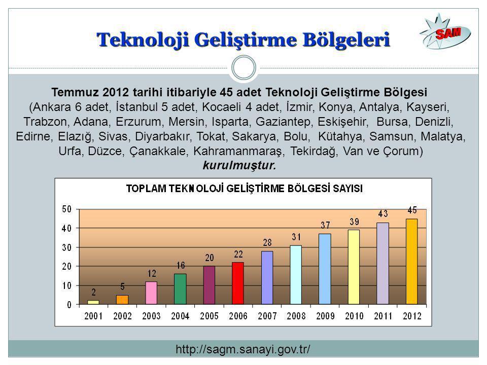 Teknoloji Geliştirme Bölgeleri Temmuz 2012 tarihi itibariyle 45 adet Teknoloji Geliştirme Bölgesi (Ankara 6 adet, İstanbul 5 adet, Kocaeli 4 adet, İzm