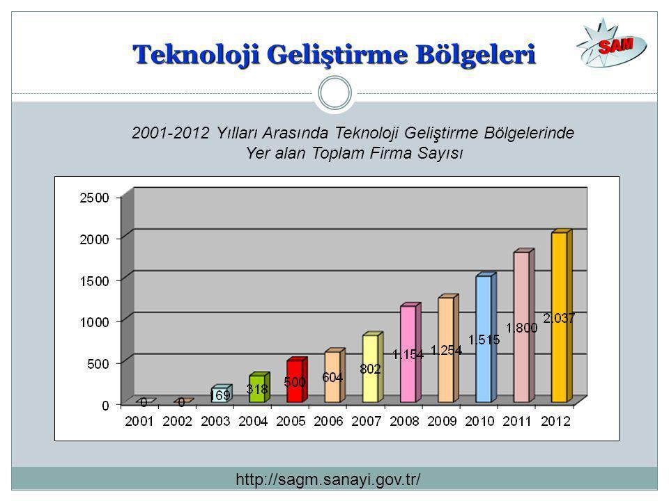 Teknoloji Geliştirme Bölgeleri 2001-2012 Yılları Arasında Teknoloji Geliştirme Bölgelerinde Yer alan Toplam Firma Sayısı http://sagm.sanayi.gov.tr/