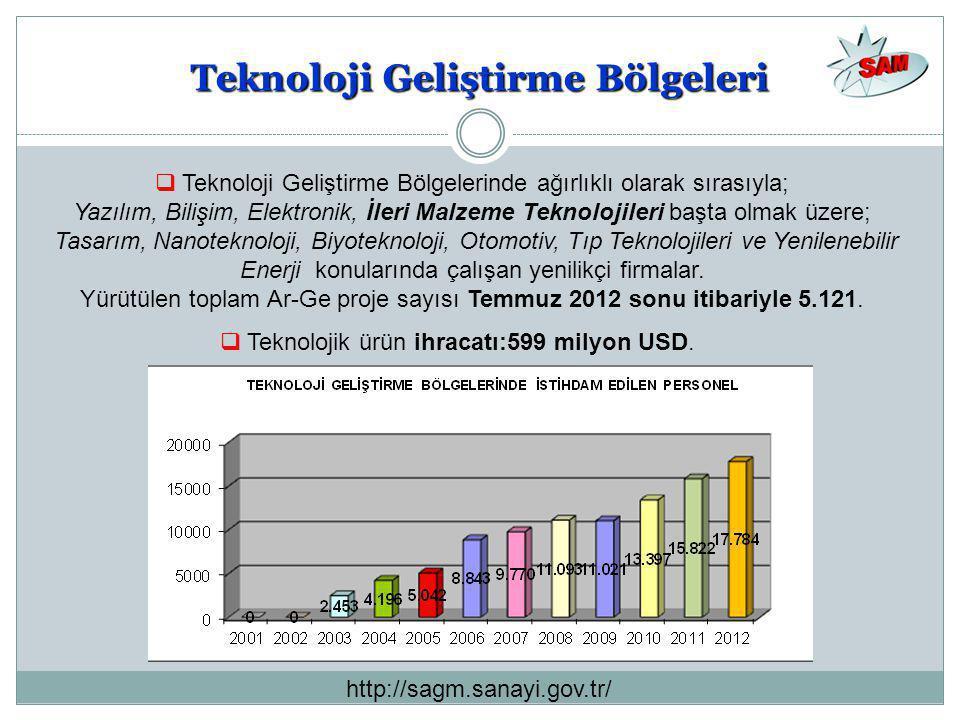 Teknoloji Geliştirme Bölgeleri  Teknoloji Geliştirme Bölgelerinde ağırlıklı olarak sırasıyla; Yazılım, Bilişim, Elektronik, İleri Malzeme Teknolojile