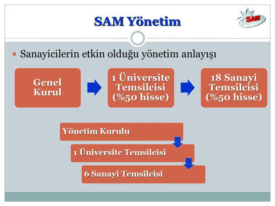 SAM Yönetim  Sanayicilerin etkin olduğu yönetim anlayışı Genel Kurul 1 Üniversite Temsilcisi (%50 hisse) 18 Sanayi Temsilcisi (%50 hisse) Yönetim Kur