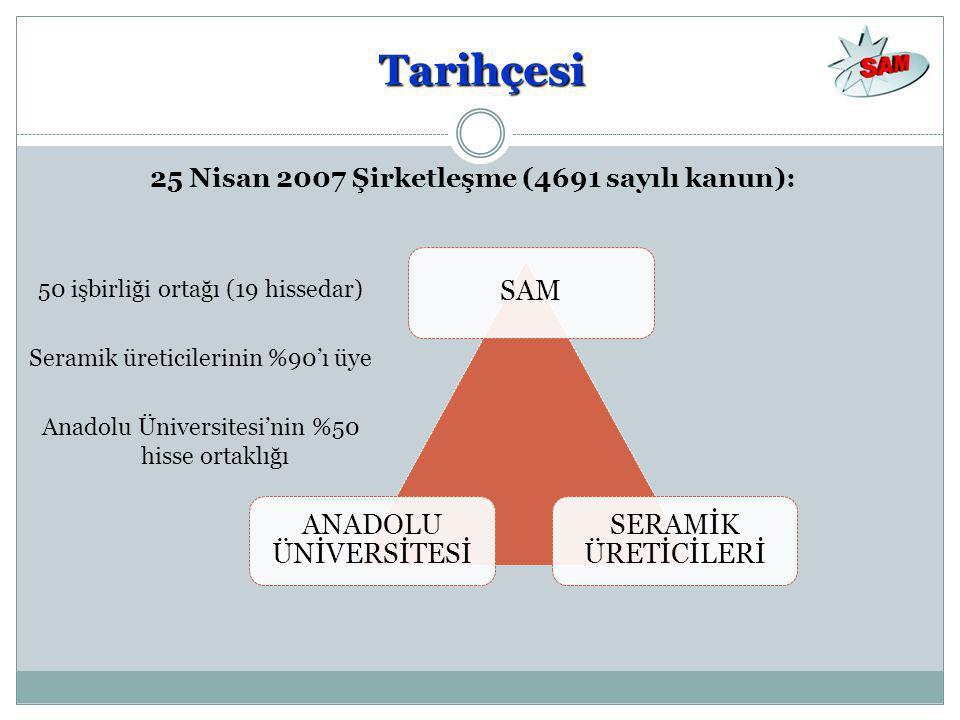 50 işbirliği ortağı (19 hissedar) Seramik üreticilerinin %90'ı üye Anadolu Üniversitesi'nin %50 hisse ortaklığı ANADOLU ÜNİVERSİTESİ SAM SERAMİK ÜRETİCİLERİ 25 Nisan 2007 Şirketleşme (4691 sayılı kanun): Tarihçesi