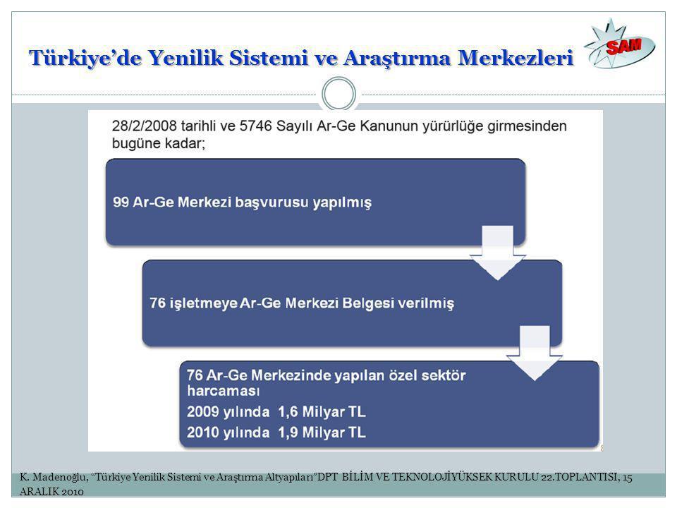 """K. Madenoğlu, """"Türkiye Yenilik Sistemi ve Araştırma Altyapıları""""DPT BİLİM VE TEKNOLOJİYÜKSEK KURULU 22.TOPLANTISI, 15 ARALIK 2010 Türkiye'de Yenilik S"""
